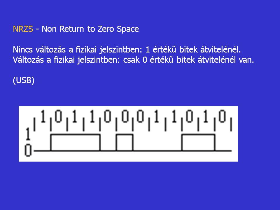 NRZS - Non Return to Zero Space Nincs változás a fizikai jelszintben: 1 értékű bitek átvitelénél. Változás a fizikai jelszintben: csak 0 értékű bitek