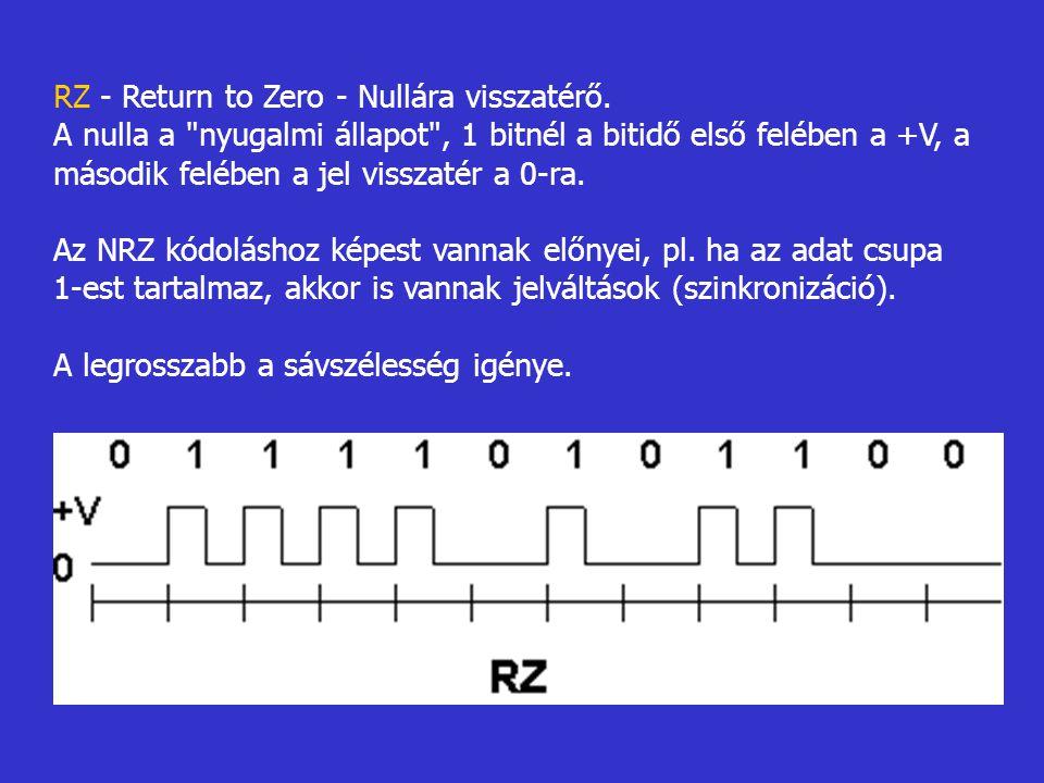 RZ - Return to Zero - Nullára visszatérő. A nulla a
