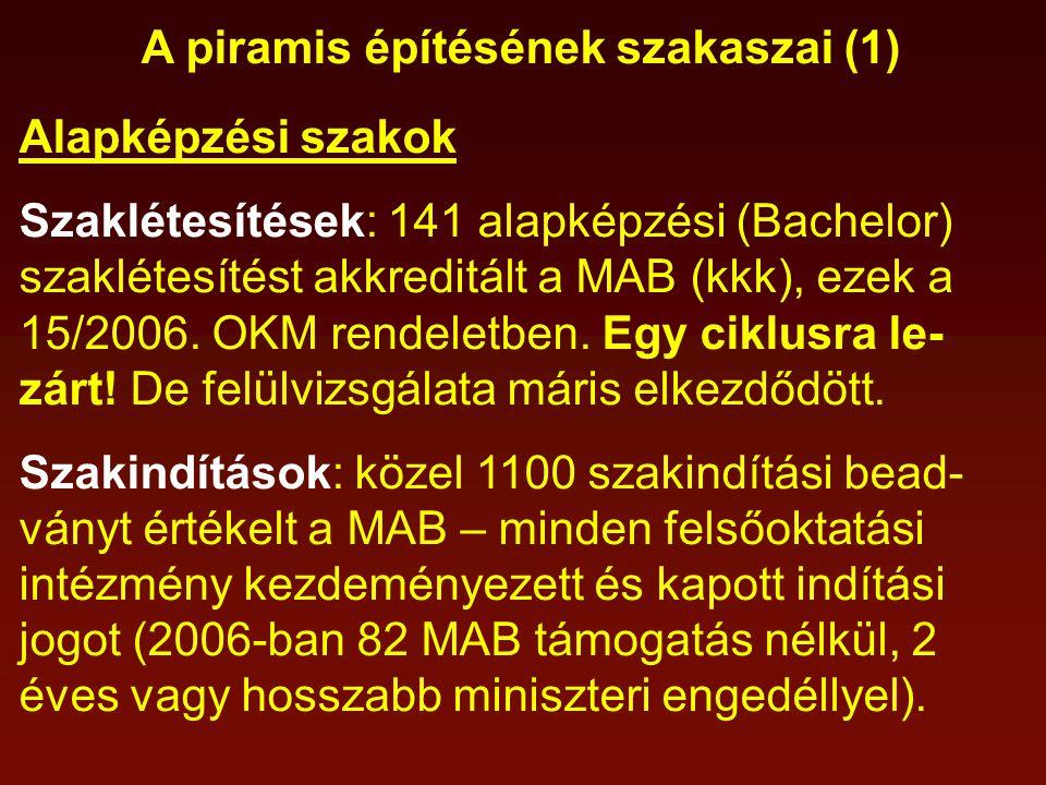 A piramis építésének szakaszai (1) Alapképzési szakok Szaklétesítések: 141 alapképzési (Bachelor) szaklétesítést akkreditált a MAB (kkk), ezek a 15/2006.
