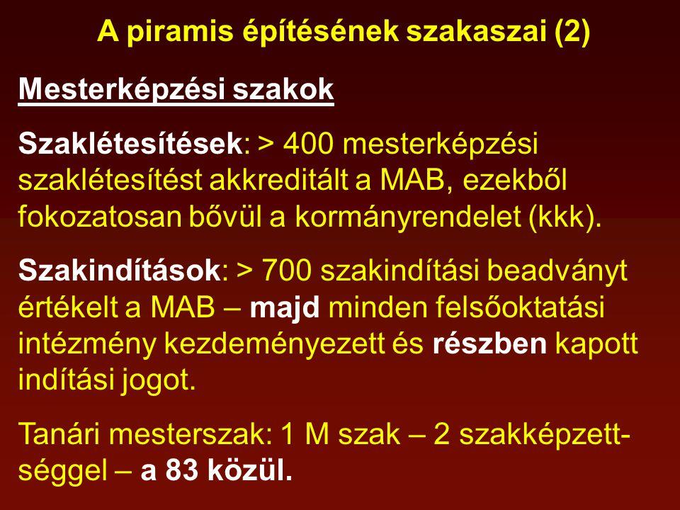 A piramis építésének szakaszai (2) Mesterképzési szakok Szaklétesítések: > 400 mesterképzési szaklétesítést akkreditált a MAB, ezekből fokozatosan bővül a kormányrendelet (kkk).