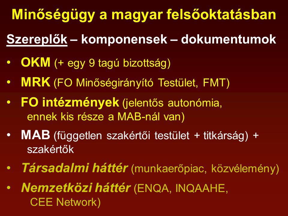 Minőségügy a magyar felsőoktatásban Szereplők – komponensek – dokumentumok OKM (+ egy 9 tagú bizottság) MRK (FO Minőségirányító Testület, FMT) FO intézmények (jelentős autonómia, ennek kis része a MAB-nál van) MAB (független szakértői testület + titkárság) + szakértők Társadalmi háttér (munkaerőpiac, közvélemény) Nemzetközi háttér (ENQA, INQAAHE, CEE Network)