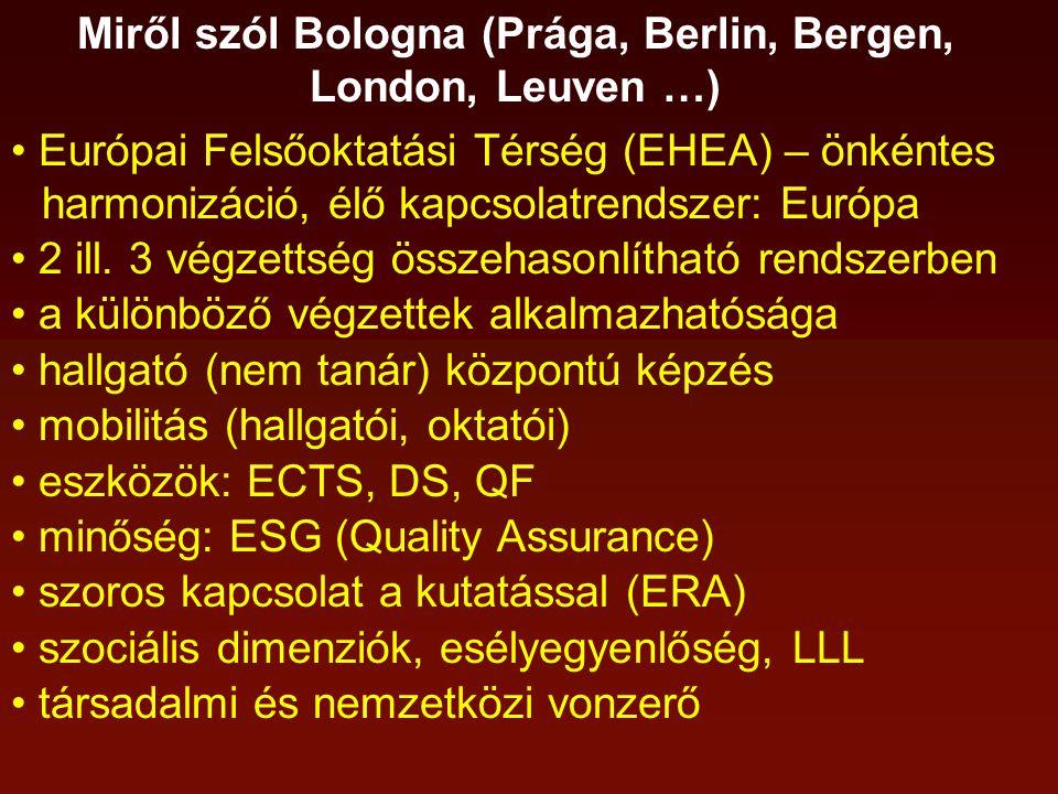 Miről szól Bologna (Prága, Berlin, Bergen, London, Leuven …) Európai Felsőoktatási Térség (EHEA) – önkéntes harmonizáció, élő kapcsolatrendszer: Európa 2 ill.