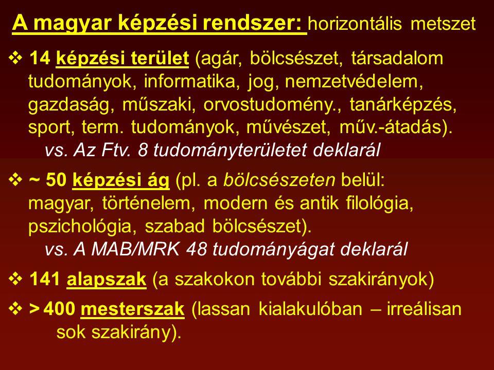 A magyar képzési rendszer: horizontális metszet  14 képzési terület (agár, bölcsészet, társadalom tudományok, informatika, jog, nemzetvédelem, gazdaság, műszaki, orvostudomény., tanárképzés, sport, term.