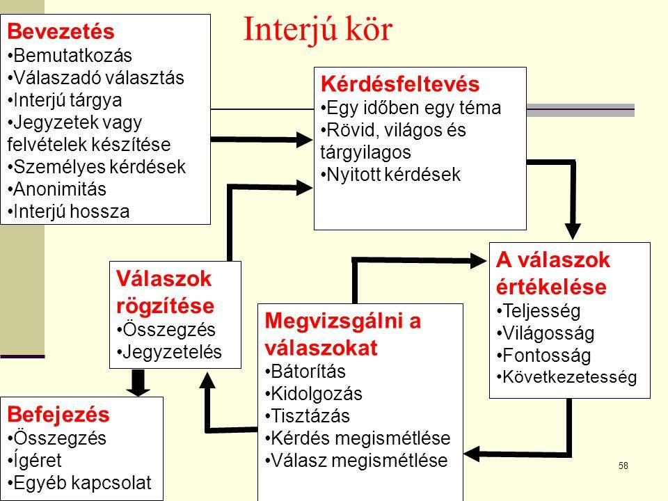 Wageningen University - www.wur.nl58 Interjú kör Kérdésfeltevés Egy időben egy téma Rövid, világos és tárgyilagos Nyitott kérdések Megvizsgálni a válaszokat Bátorítás Kidolgozás Tisztázás Kérdés megismétlése Válasz megismétlése Bevezetés Bemutatkozás Válaszadó választás Interjú tárgya Jegyzetek vagy felvételek készítése Személyes kérdések Anonimitás Interjú hossza A válaszok értékelése Teljesség Világosság Fontosság Következetesség Válaszok rögzítése Összegzés Jegyzetelés Befejezés Összegzés Ígéret Egyéb kapcsolat