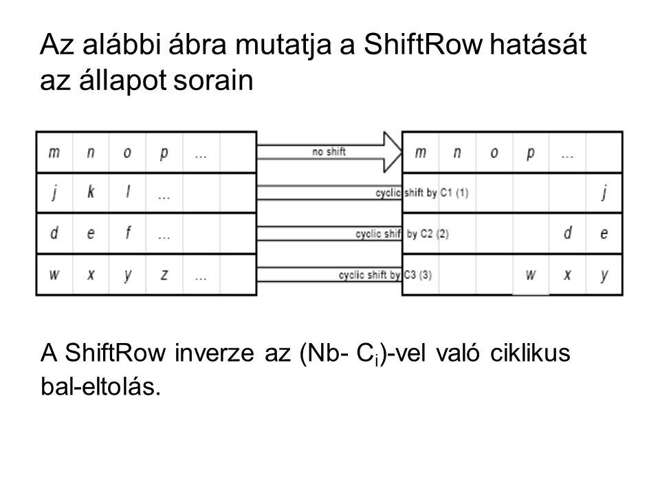 Az alábbi ábra mutatja a ShiftRow hatását az állapot sorain A ShiftRow inverze az (Nb- C i )-vel való ciklikus bal-eltolás.