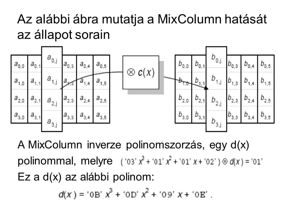 Az alábbi ábra mutatja a MixColumn hatását az állapot sorain A MixColumn inverze polinomszorzás, egy d(x) polinommal, melyre Ez a d(x) az alábbi polin