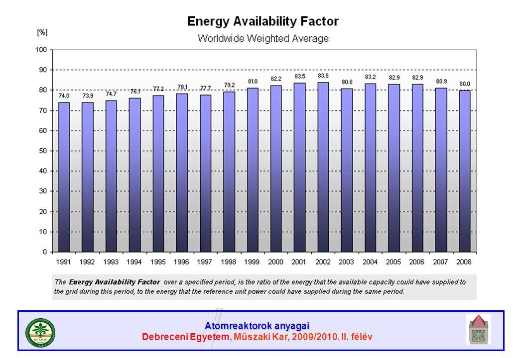 Atomreaktorok anyagai Debreceni Egyetem, Műszaki Kar, 2009/2010. II. félév