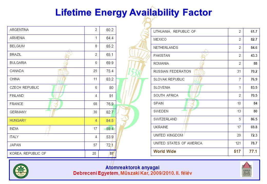 Atomreaktorok anyagai Debreceni Egyetem, Műszaki Kar, 2009/2010. II. félév LITHUANIA, REPUBLIC OF261.7 MEXICO282.7 NETHERLANDS284.6 PAKISTAN243.3 ROMA