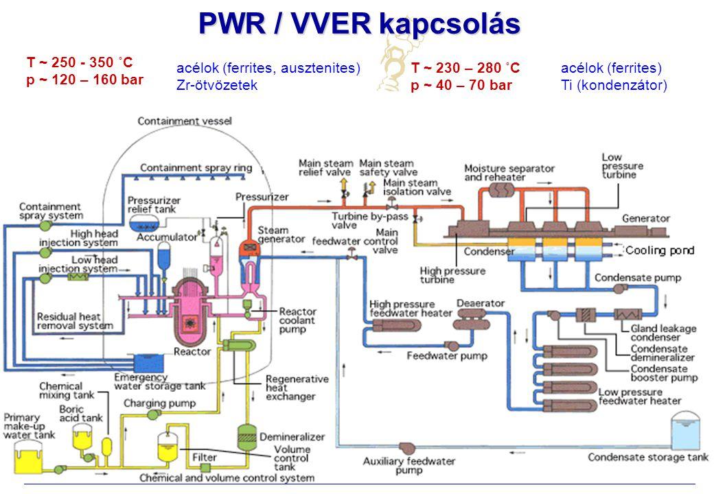 Atomreaktorok anyagai Debreceni Egyetem, Műszaki Kar, 2009/2010. II. félév PWR / VVER kapcsolás T ~ 250 - 350 ˚C p ~ 120 – 160 bar T ~ 230 – 280 ˚C p