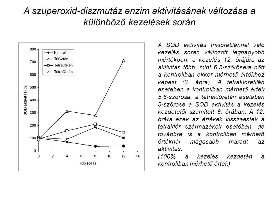 A szuperoxid-diszmutáz enzim aktivitásának változása a különböző kezelések során A SOD aktivitás triklóretilénnel való kezelés során változott legnagyobb mértékben: a kezelés 12.