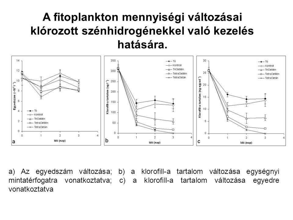 a) Az egyedszám változása; b) a klorofill-a tartalom változása egységnyi mintatérfogatra vonatkoztatva; c) a klorofill-a tartalom változása egyedre vonatkoztatva A fitoplankton mennyiségi változásai klórozott szénhidrogénekkel való kezelés hatására.