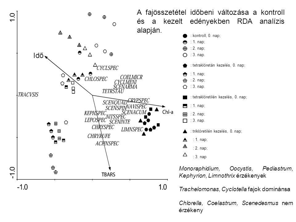 Idő A fajösszetétel időbeni változása a kontroll és a kezelt edényekben RDA analízis alapján.