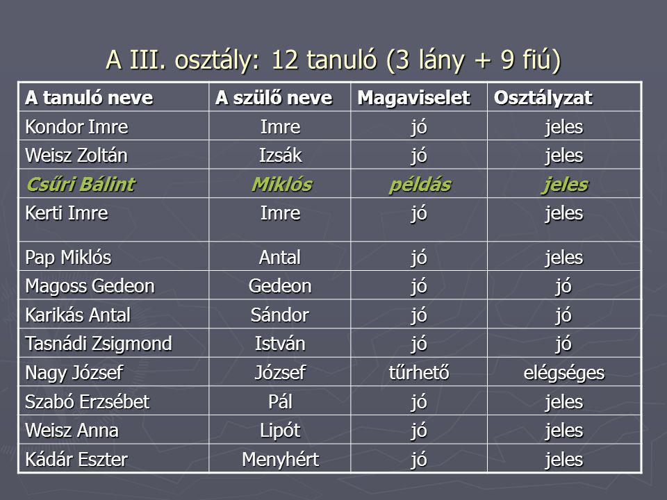 A III. osztály: 12 tanuló (3 lány + 9 fiú) A tanuló neve A szülő neve MagaviseletOsztályzat Kondor Imre Imrejójeles Weisz Zoltán Izsákjójeles Csűri Bá