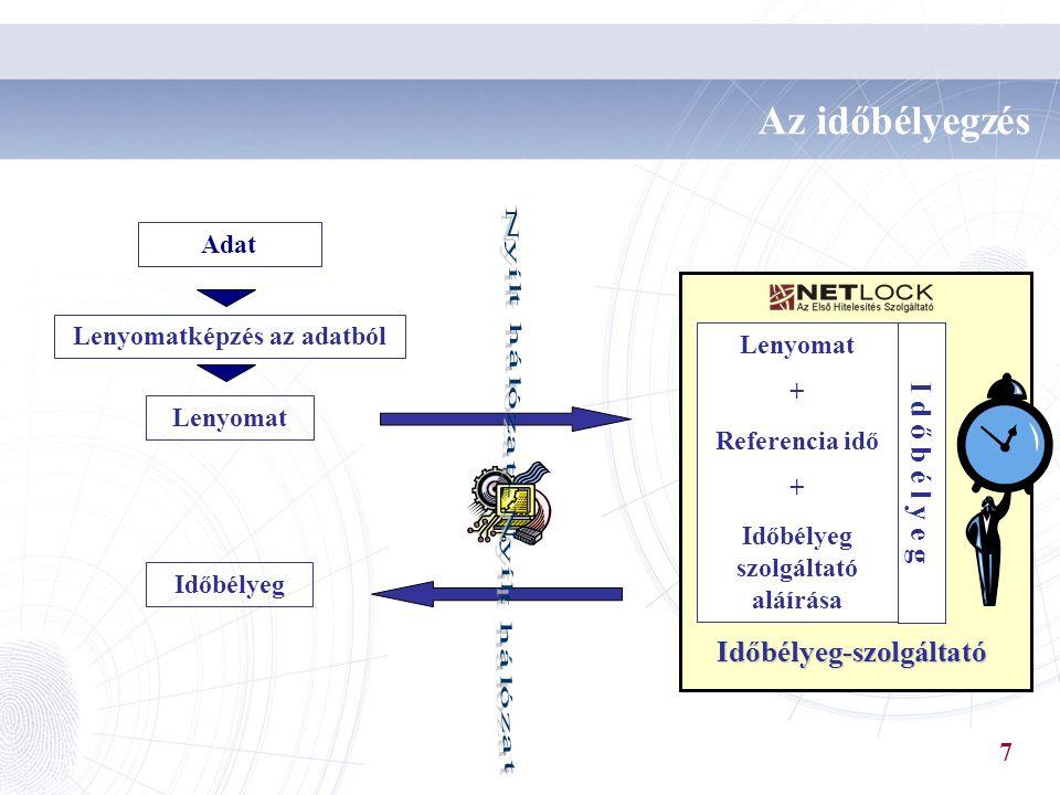 Lenyomatképzés az adatból Lenyomat Az időbélyegzés Időbélyeg Lenyomat + Referencia idő + Időbélyeg szolgáltató aláírása I d ő b é l y e g Időbélyeg-sz