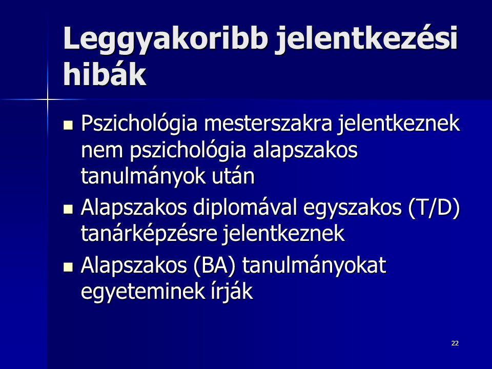 22 Leggyakoribb jelentkezési hibák Pszichológia mesterszakra jelentkeznek nem pszichológia alapszakos tanulmányok után Pszichológia mesterszakra jelentkeznek nem pszichológia alapszakos tanulmányok után Alapszakos diplomával egyszakos (T/D) tanárképzésre jelentkeznek Alapszakos diplomával egyszakos (T/D) tanárképzésre jelentkeznek Alapszakos (BA) tanulmányokat egyeteminek írják Alapszakos (BA) tanulmányokat egyeteminek írják
