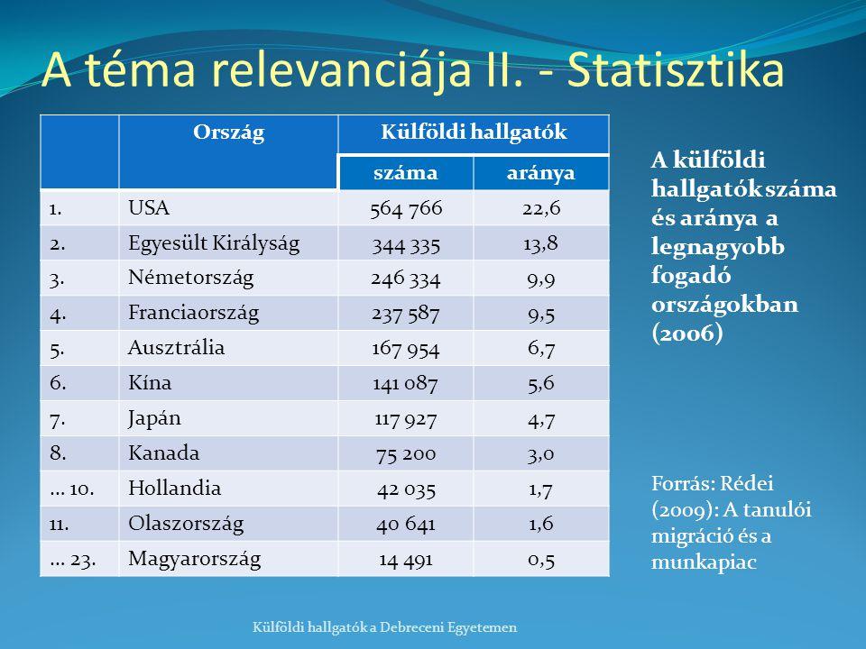 OrszágKülföldi hallgatók számaaránya 1.USA564 76622,6 2.Egyesült Királyság344 33513,8 3.Németország246 3349,9 4.Franciaország237 5879,5 5.Ausztrália167 9546,7 6.Kína141 0875,6 7.Japán117 9274,7 8.Kanada75 2003,0 … 10.Hollandia42 0351,7 11.Olaszország40 6411,6 … 23.Magyarország14 4910,5 Külföldi hallgatók a Debreceni Egyetemen Forrás: Rédei (2009): A tanulói migráció és a munkapiac A téma relevanciája II.