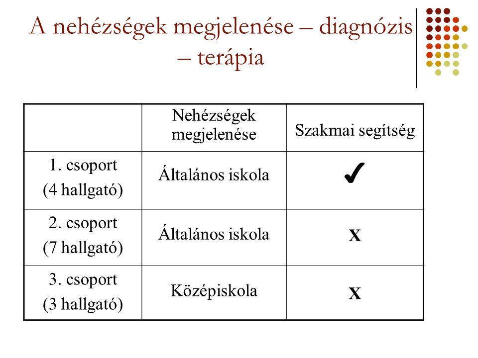 A nehézségek megjelenése – diagnózis – terápia Nehézségek megjelenése Szakmai segítség 1. csoport (4 hallgató) Általános iskola ✔ 2. csoport (7 hallga