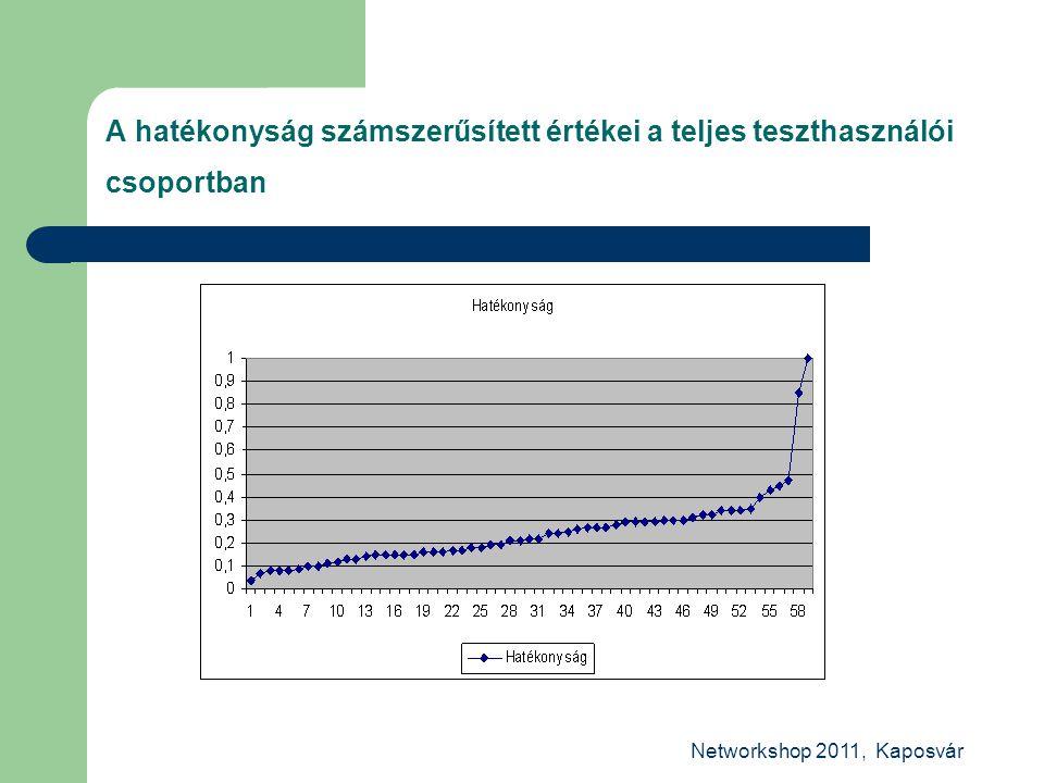 Networkshop 2011, Kaposvár A hatékonyság számszerűsített értékei a teljes teszthasználói csoportban