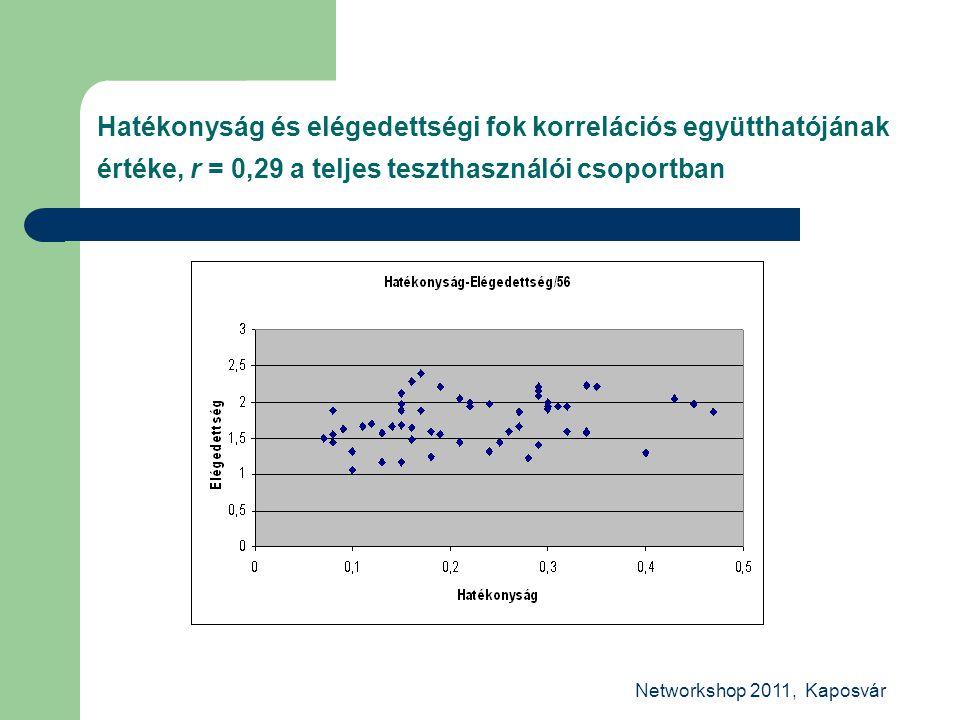 Networkshop 2011, Kaposvár Hatékonyság és elégedettségi fok korrelációs együtthatójának értéke, r = 0,29 a teljes teszthasználói csoportban