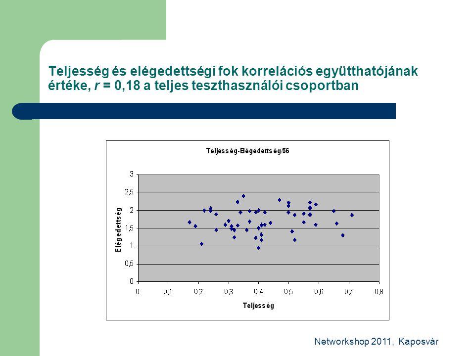 Networkshop 2011, Kaposvár Teljesség és elégedettségi fok korrelációs együtthatójának értéke, r = 0,18 a teljes teszthasználói csoportban