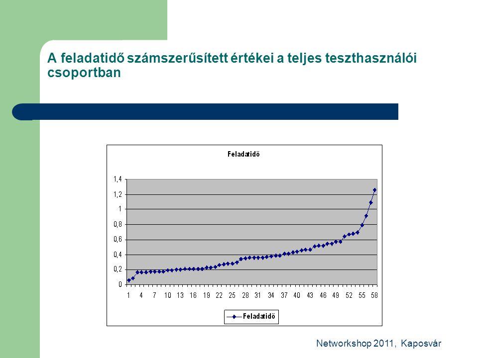 Networkshop 2011, Kaposvár A feladatidő számszerűsített értékei a teljes teszthasználói csoportban