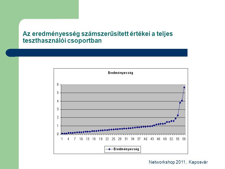 Networkshop 2011, Kaposvár Az eredményesség számszerűsített értékei a teljes teszthasználói csoportban