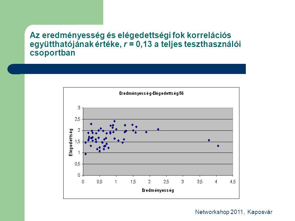 Networkshop 2011, Kaposvár Az eredményesség és elégedettségi fok korrelációs együtthatójának értéke, r = 0,13 a teljes teszthasználói csoportban