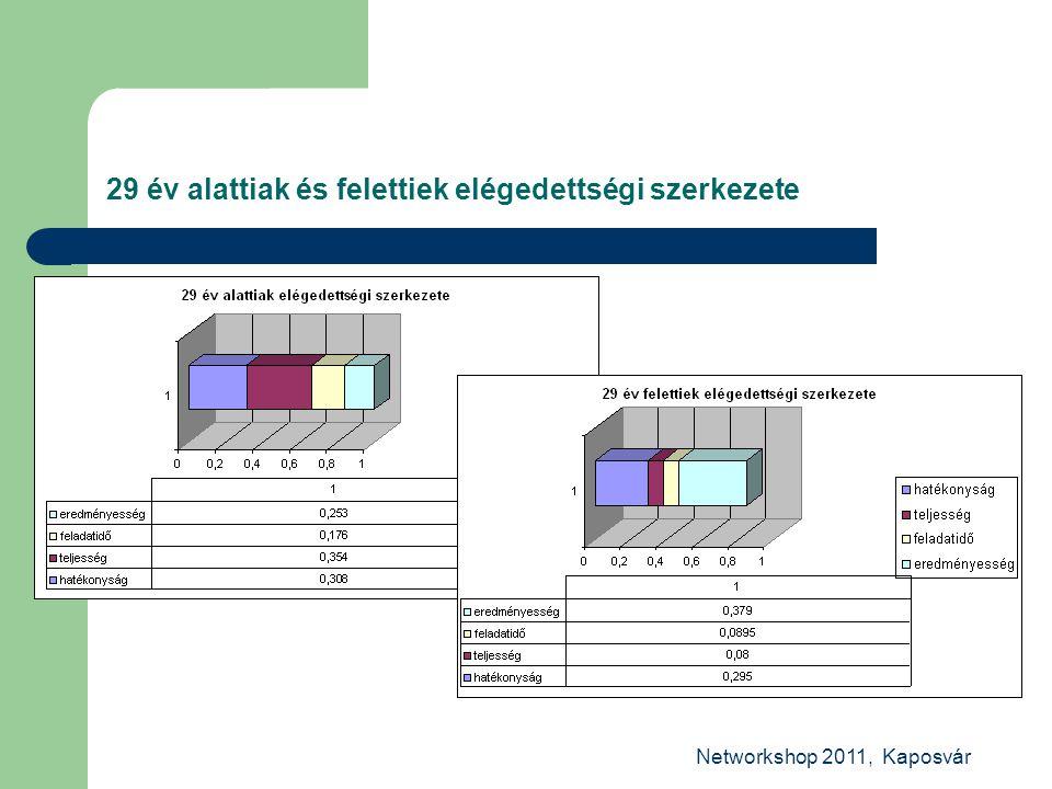 Networkshop 2011, Kaposvár 29 év alattiak és felettiek elégedettségi szerkezete