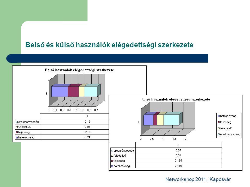 Networkshop 2011, Kaposvár Belső és külső használók elégedettségi szerkezete