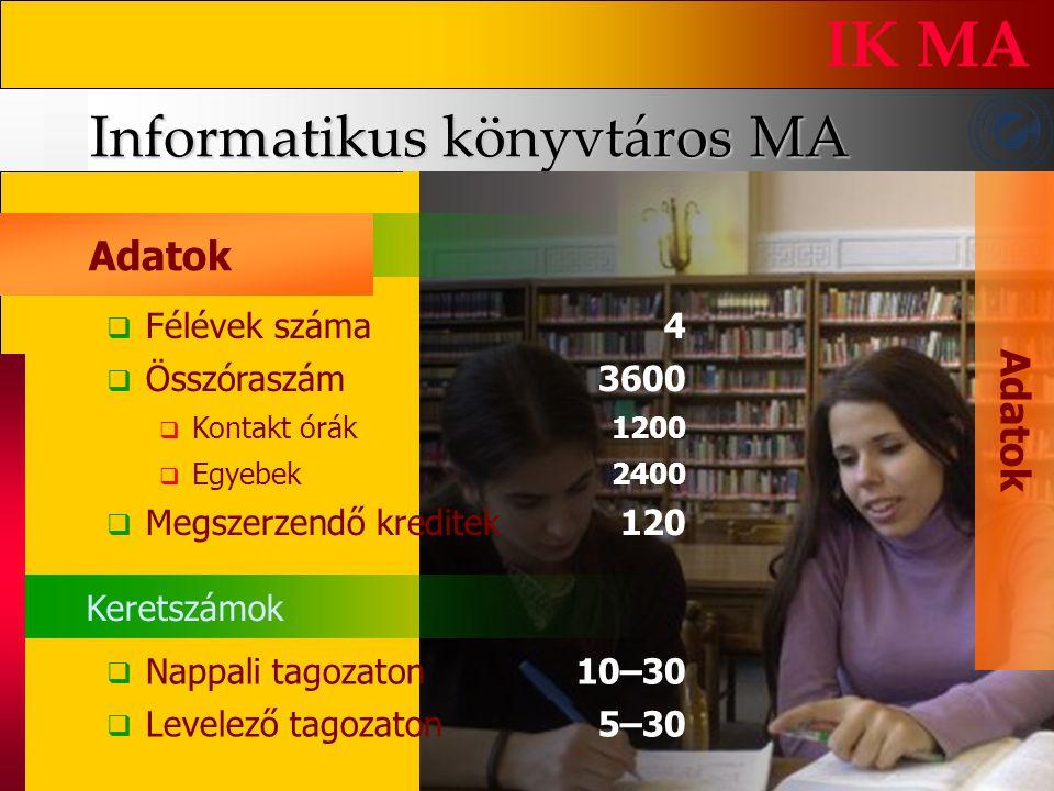Informatikus könyvtáros MA IK MA A d a t o k FFélévek száma4 ÖÖsszóraszám3600 KKontakt órák1200 EEgyebek2400 MMegszerzendő kreditek120 NNa