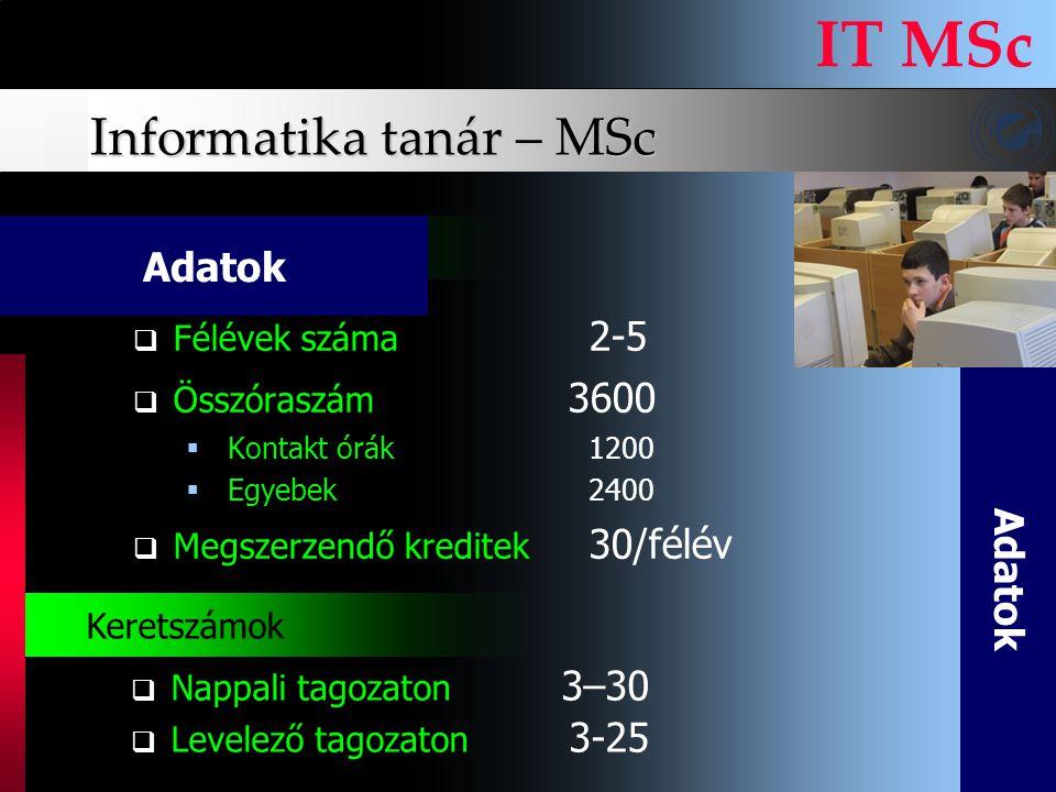 Informatika tanár – MSc IT MSc FFélévek száma 2-5 ÖÖsszóraszám 3600  Kontakt órák1200  Egyebek2400 MMegszerzendő kreditek 30/félév A d a t o k