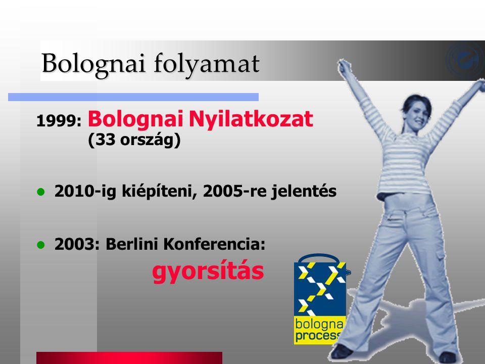 Bolognai folyamat 1999: Bolognai Nyilatkozat (33 ország) 2010-ig kiépíteni, 2005-re jelentés 2003: Berlini Konferencia: gyorsítás