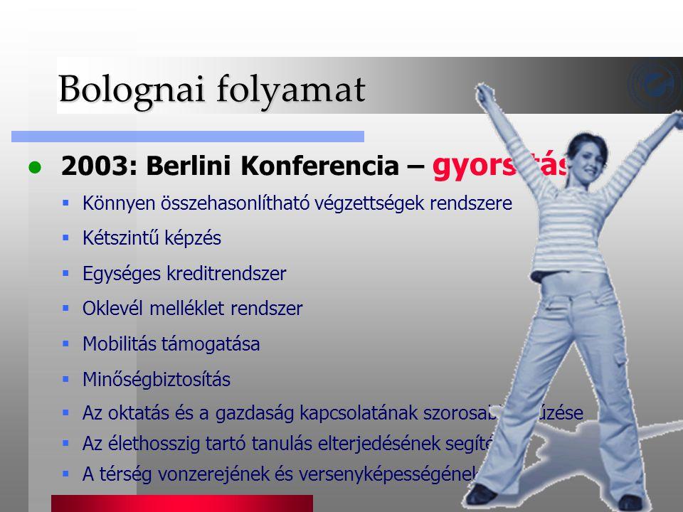 Bolognai folyamat 2003: Berlini Konferencia – gyorsítás  Könnyen összehasonlítható végzettségek rendszere  Kétszintű képzés  Egységes kreditrendsze