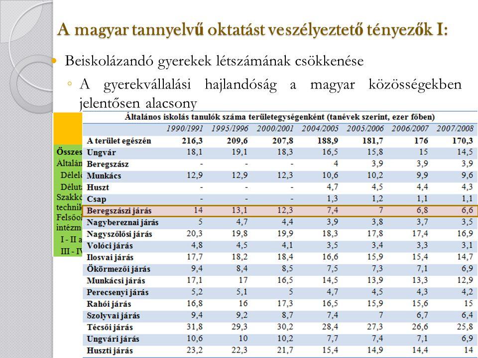 A magyar tannyelv ű oktatást veszélyeztet ő tényez ő k I: Beiskolázandó gyerekek létszámának csökkenése ◦ A gyerekvállalási hajlandóság a magyar közösségekben jelentősen alacsony