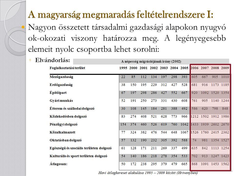 A magyarság megmaradás feltételrendszere II: Gazdasági viszonyok: ◦ A gazdaság élénkülése pozitívan hat, hiszen a lakosság egzisztenciális biztonságának megvalósulásával a fiatalok számára pozitív jövőkép alakul ki.