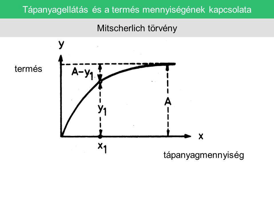 Tápanyagellátás és a termés mennyiségének kapcsolata Liebig törvény