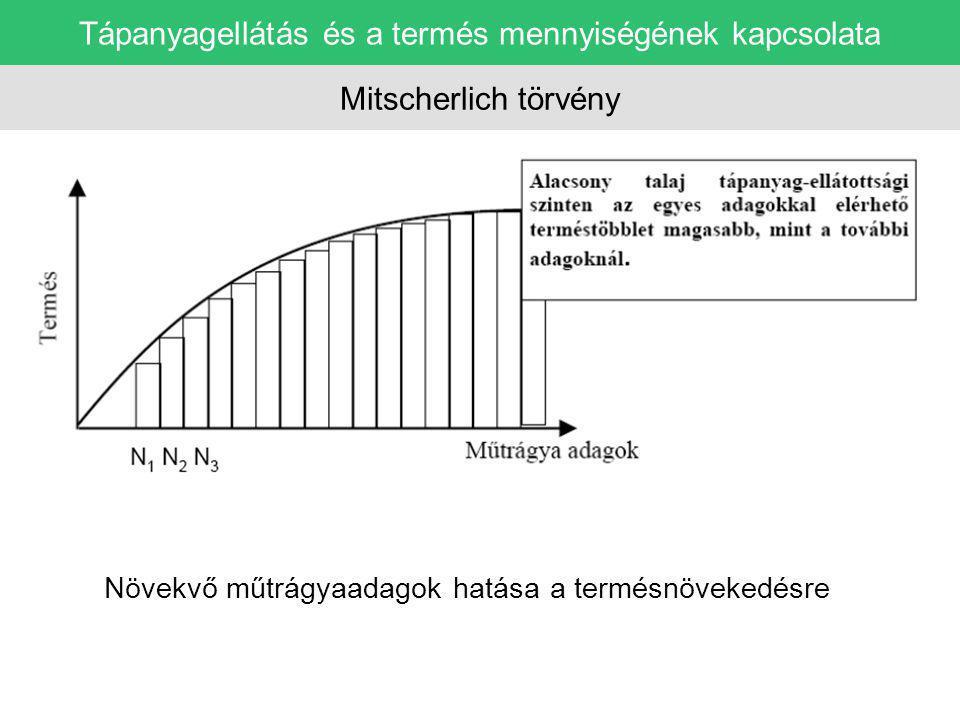 tápanyagmennyiség termés Tápanyagellátás és a termés mennyiségének kapcsolata Mitscherlich törvény