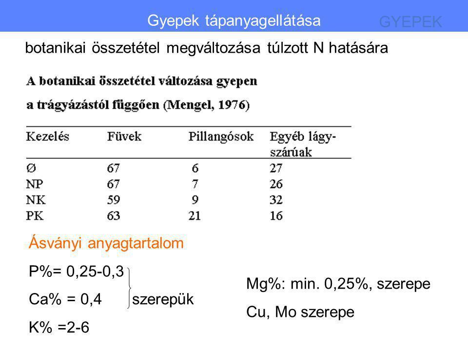 Gyepek minősége: Jó emészthetőség Magas fehérjetartalom Túlzott N trágyázás veszélyei Maximálisan adható adag GYEPEK Gyepek tápanyagellátása