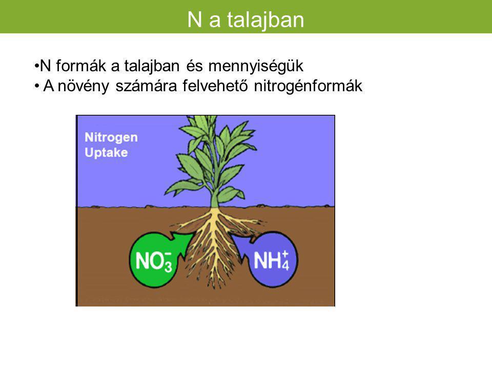 botanikai összetétel megváltozása túlzott N hatására Ásványi anyagtartalom P%= 0,25-0,3 Ca% = 0,4 szerepük K% =2-6 Mg%: min. 0,25%, szerepe Cu, Mo sze