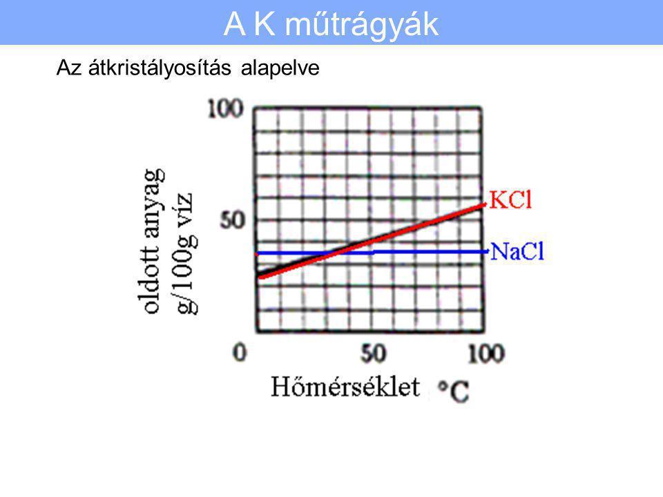 Alapanya: nyerskálisó Kloridok: halitNaCl szilvinKCl Karnallit KCl.MgCl 2.6H 2 O Szulfátok: kieseritMgSO 4.H 2 O anhidrit CaSO 4 gipszCaSO 4.2H 2 O Kl