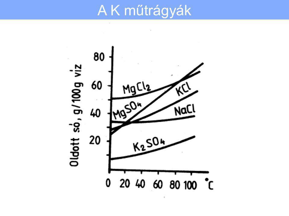 Az átkristályosítás alapelve A K műtrágyák