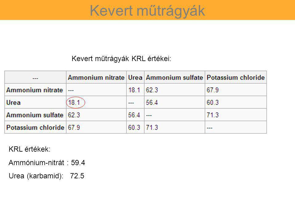 Kevert műtrágyák KRL érték jelentése