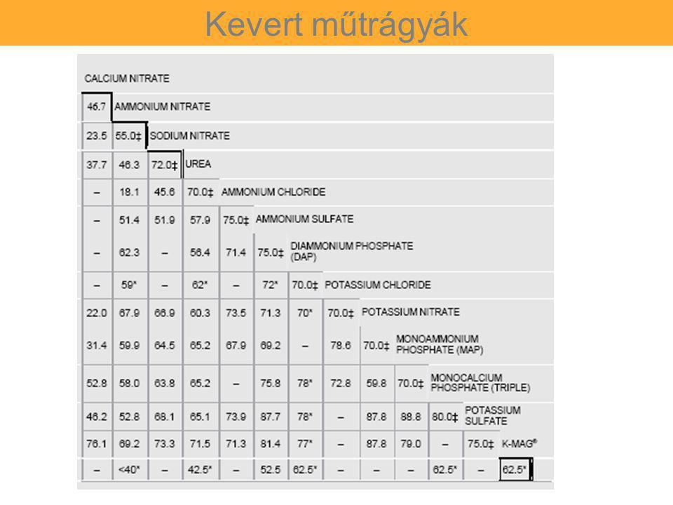 Kevert műtrágyák KRL értékek: Ammónium-nitrát : 59.4 Urea (karbamid): 72.5 Kevert műtrágyák KRL értékei: