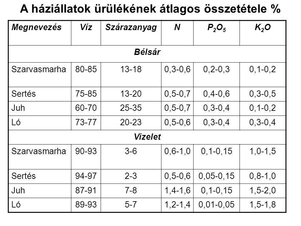 Szerves trágyák csoportosítása Az istálló trágya kedvező hatásai