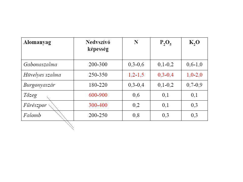 A háziállatok ürülékének átlagos összetétele % MegnevezésVízSzárazanyagNP2O5P2O5 K2OK2O Bélsár Szarvasmarha80-8513-180,3-0,60,2-0,30,1-0,2 Sertés75-85