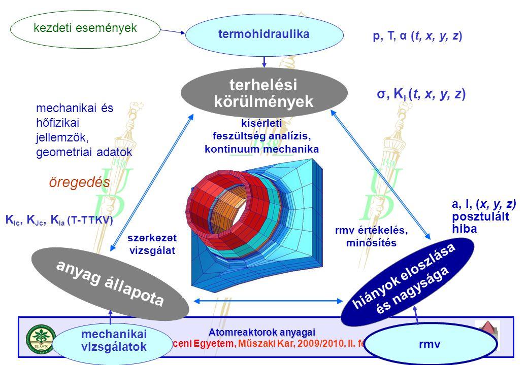 Atomreaktorok anyagai Debreceni Egyetem, Műszaki Kar, 2009/2010. II. félév Biztonsági kritérium