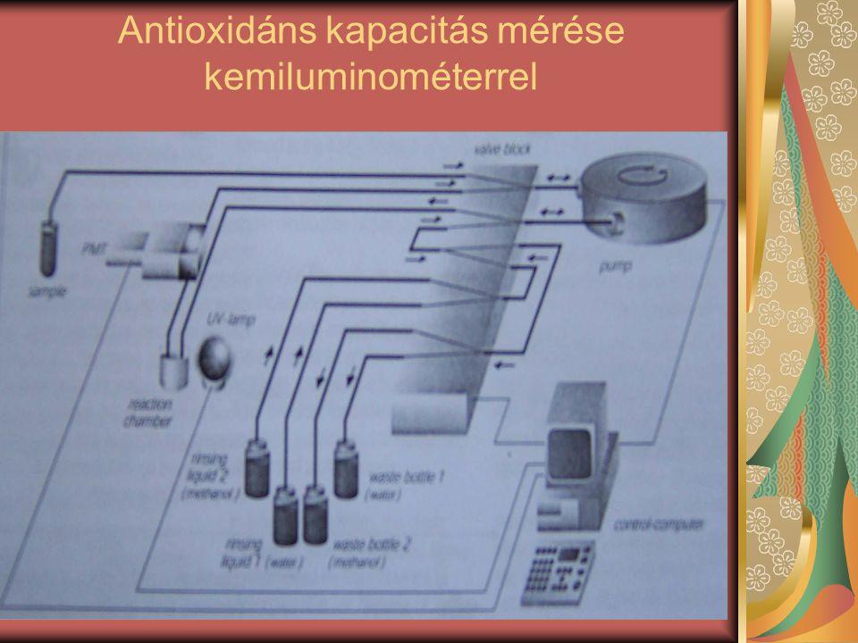 Antioxidáns kapacitás mérése kemiluminométerrel