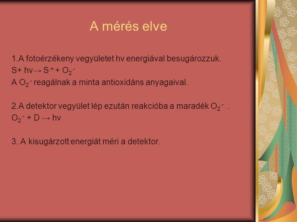 A mérés elve 1.A fotoérzékeny vegyületet hν energiával besugározzuk. S+ hv→ S.+ + O 2.- A O 2.- reagálnak a minta antioxidáns anyagaival. 2.A detektor