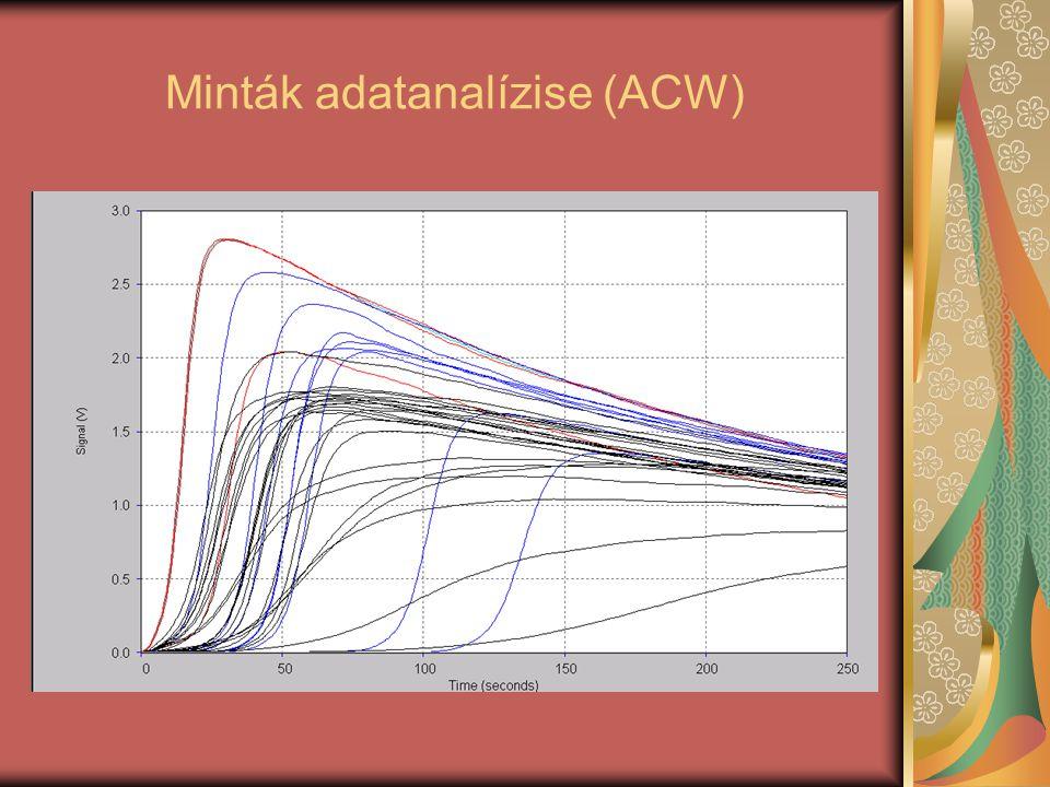 Minták adatanalízise (ACW)