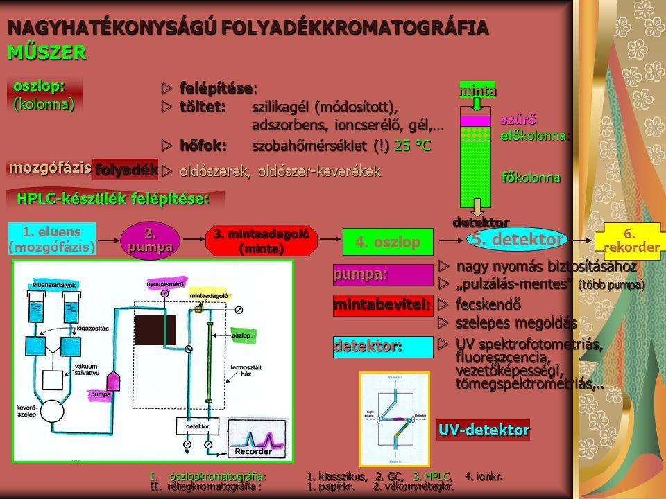 NAGYHATÉKONYSÁGÚ FOLYADÉKKROMATOGRÁFIA MŰSZER oszlop:(kolonna)  felépítése: minta detektor szűrő előkolonna: főkolonna  töltet: szilikagél (módosíto